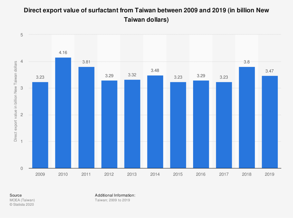 Statistic: Direct export value of surfactant from Taiwan between 2009 and 2019 (in billion New Taiwan dollars) | Statista