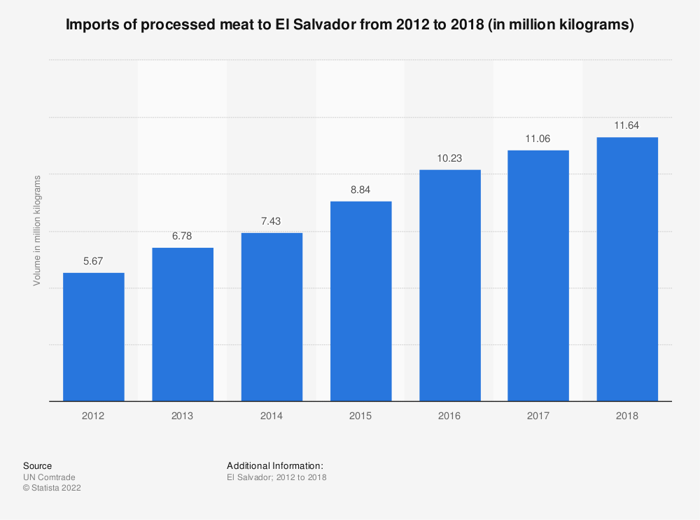 Statistic: Imports of processed meat to El Salvador from 2012 to 2018 (in million kilograms) | Statista