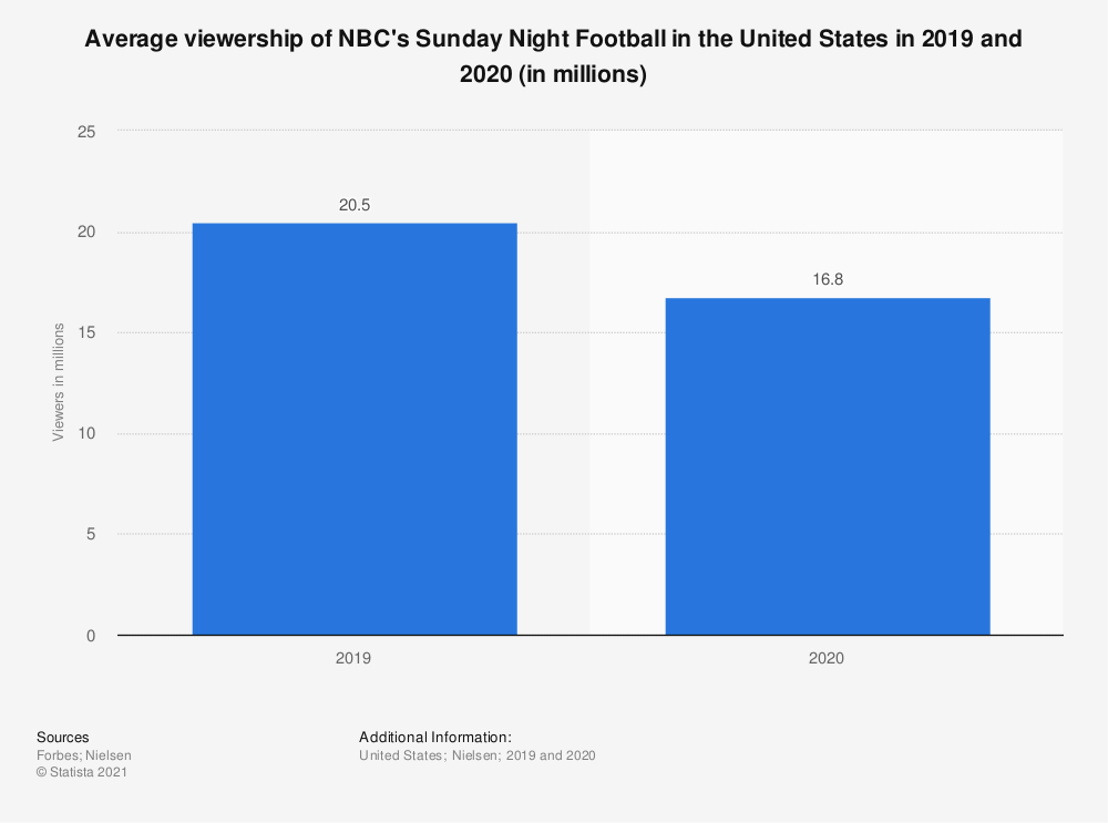 Statistic: Average viewership of NBC's Sunday Night Football in the United States in 2019 and 2020 (in millions) | Statista