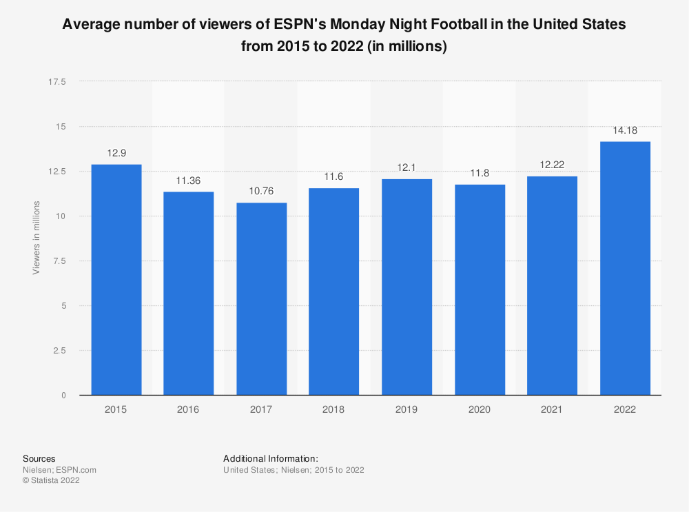 Statistic: Average number of viewers of ESPN's Monday Night Football in the United States from 2015 to 2017 (in millions) | Statista