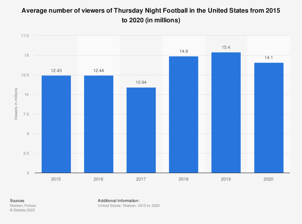 Statistic: Average number of viewers of Thursday Night Football in the United States from 2015 to 2019 (in millions) | Statista