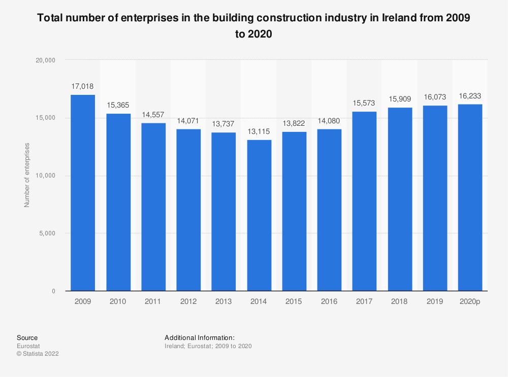Statistic: Total number of enterprises in the building construction industry in Ireland from 2008 to 2015 | Statista