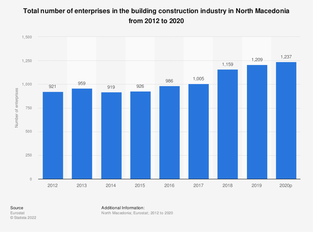 Statistic: Total number of enterprises in the building construction industry in North Macedonia from 2012 to 2015 | Statista