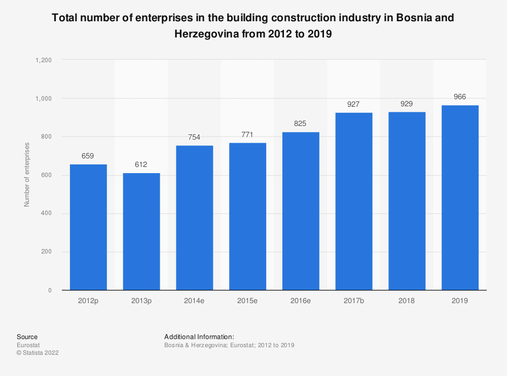 Statistic: Total number of enterprises in the building construction industry in Bosnia and Herzegovina from 2012 to 2015 | Statista