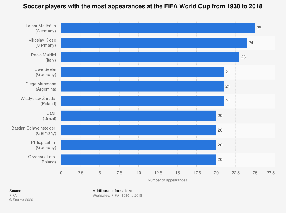 Statistic: Soccer players with the most appearances at the FIFA World Cup from 1930 to 2018 | Statista