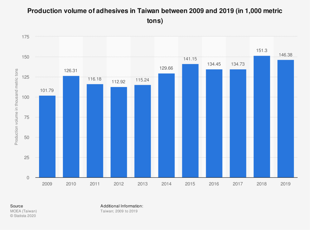 Statistic: Production volume of adhesives in Taiwan between 2009 and 2019 (in 1,000 metric tons) | Statista