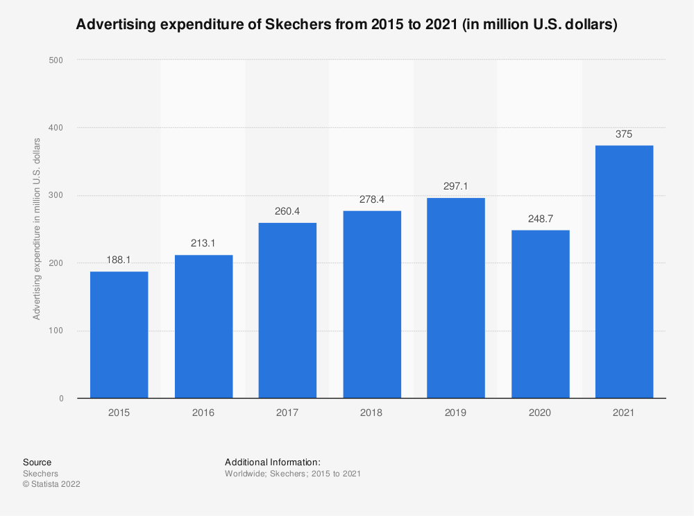Statistic: Advertising expenditure of Skechers from 2015 to 2020 (in million U.S. dollars)   Statista
