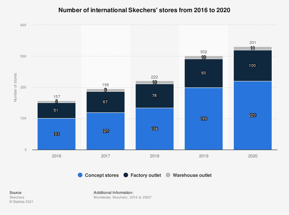 Statistic: Number of international Skechers' stores from 2016 to 2019* | Statista