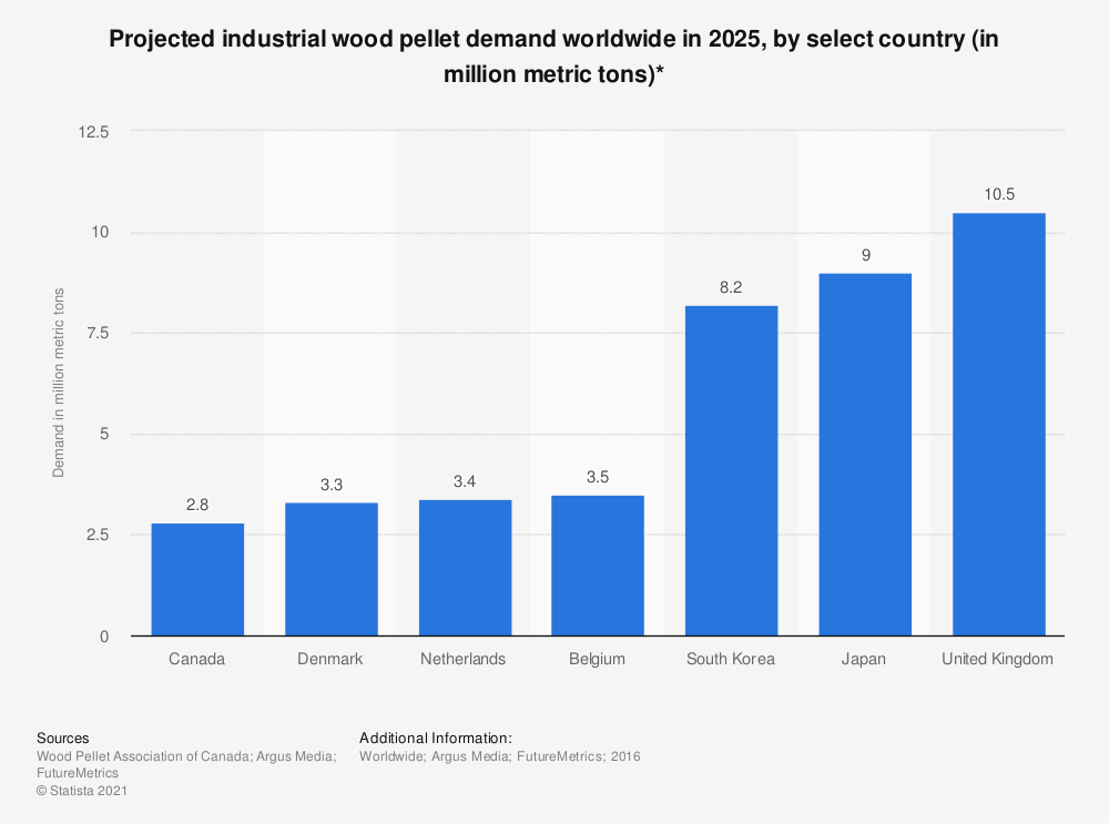 Statistic: Projected industrial wood pellet demand worldwide in 2025, by select country (in million metric tons)* | Statista
