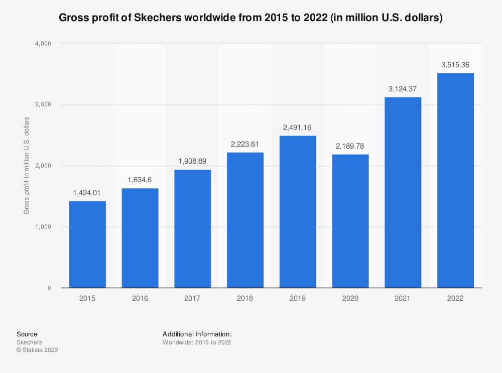 Statistic: Gross profit of Skechers worldwide from 2015 to 2019 (in million U.S. dollars) | Statista