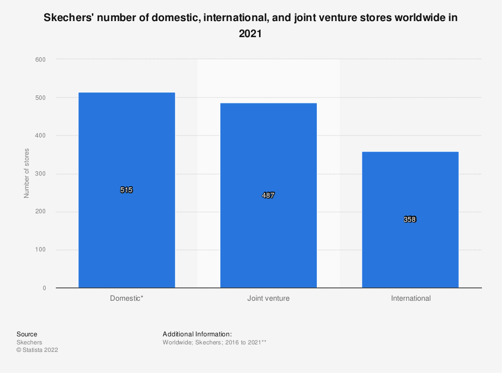 Statistic: Skechers' number of domestic, international, and joint venture stores worldwide in 2019* | Statista