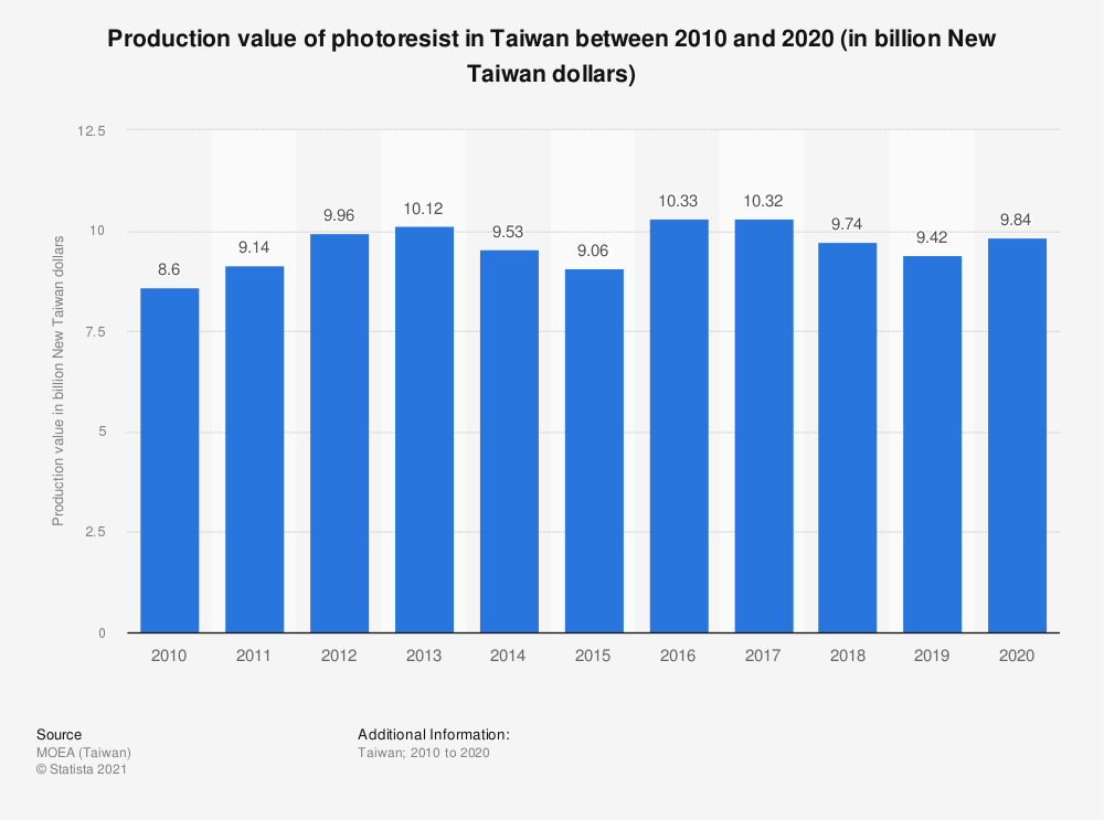 Statistic: Production value of photoresist in Taiwan between 2009 and 2019 (in billiion New Taiwan dollars)   Statista