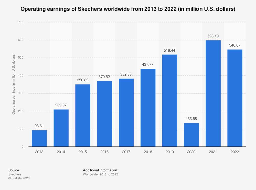 Statistic: Operating earnings of Skechers worldwide from 2013 to 2019 (in million U.S. dollars) | Statista