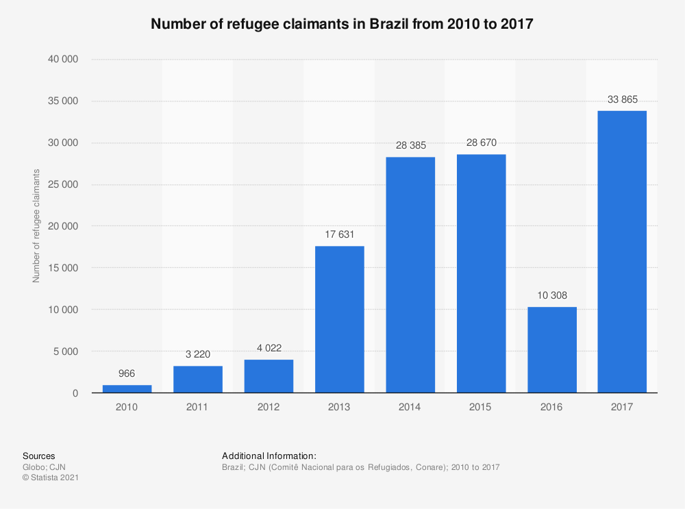 Statistic: Number of refugee claimants in Brazil from 2010 to 2017 | Statista