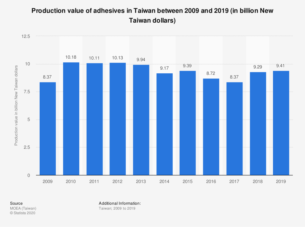 Statistic: Production value of adhesives in Taiwan between 2009 and 2019 (in billion New Taiwan dollars) | Statista