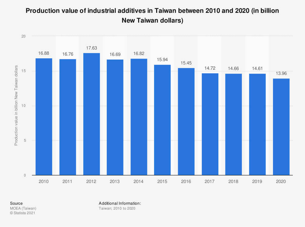 Statistic: Production value of industrial additives in Taiwan between 2009 and 2019 (in billion New Taiwan dollars)   Statista