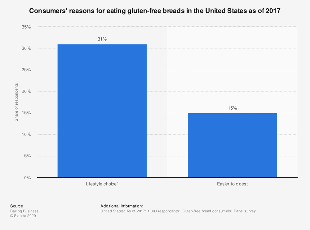 Statistic: Consumers' reasons for eating gluten-free breads in the United States as of 2017 | Statista