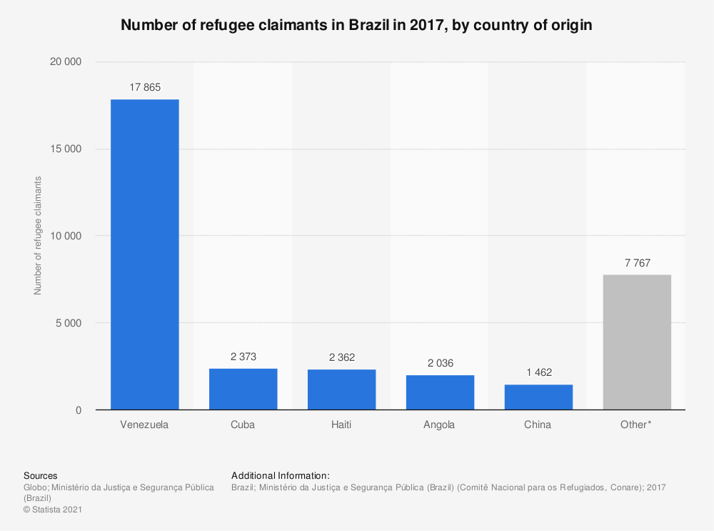 Statistic: Number of refugee claimants in Brazil in 2017, by country of origin | Statista