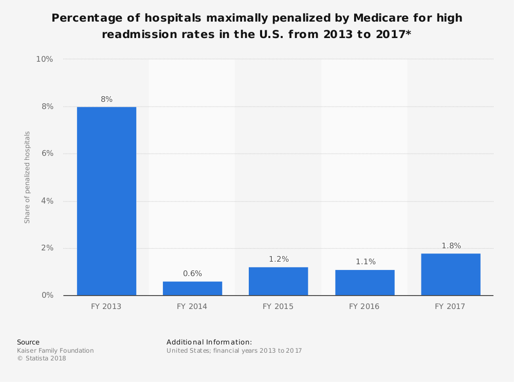 Statistic: Percentage of hospitals maximally penalized by Medicare for high readmission rates in the U.S. from 2013 to 2017* | Statista