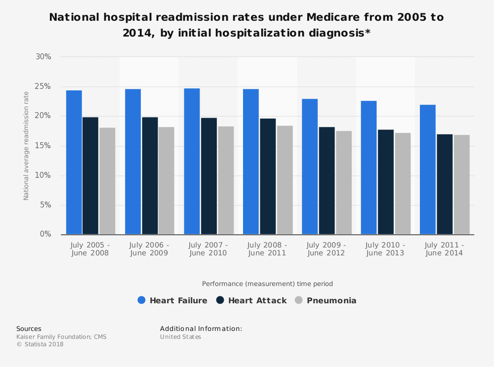 Statistic: National hospital readmission rates under Medicare from 2005 to 2014, by initial hospitalization diagnosis* | Statista