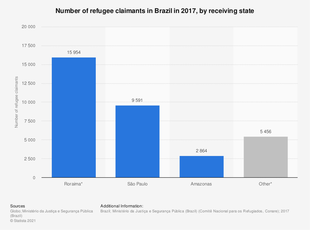 Statistic: Number of refugee claimants in Brazil in 2017, by receiving state | Statista