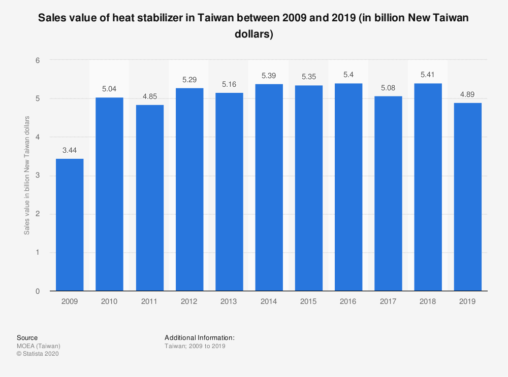 Statistic: Sales value of heat stabilizer in Taiwan between 2009 and 2019 (in billion New Taiwan dollars) | Statista