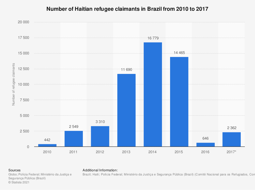 Statistic: Number of Haitian refugee claimants in Brazil from 2010 to 2017 | Statista