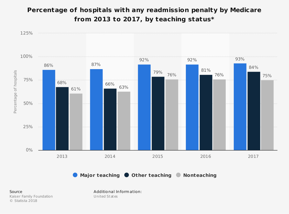 Statistic: Percentage of hospitals with any readmission penalty by Medicare from 2013 to 2017, by teaching status* | Statista