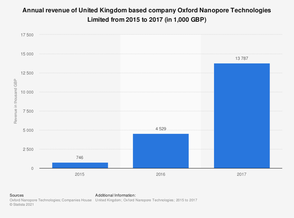 Statistic: Annual revenue of United Kingdom based company Oxford Nanopore Technologies Limited from 2015 to 2017 (in 1,000 GBP)   Statista