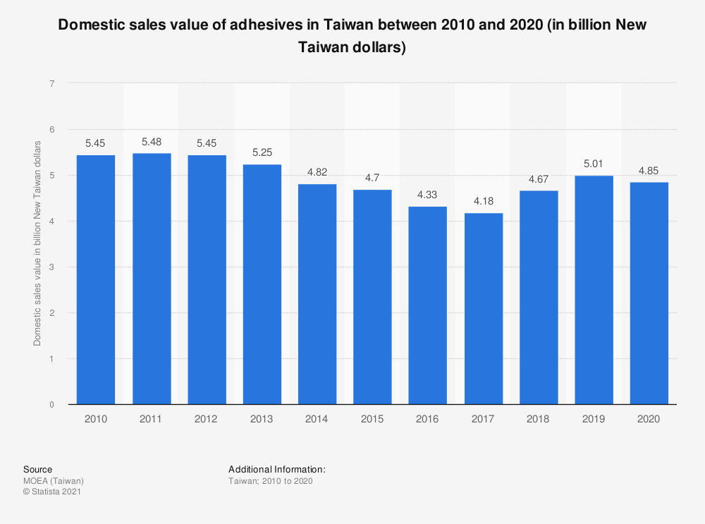 Statistic: Domestic sales value of adhesives in Taiwan between 2010 and 2020 (in billion New Taiwan dollars) | Statista