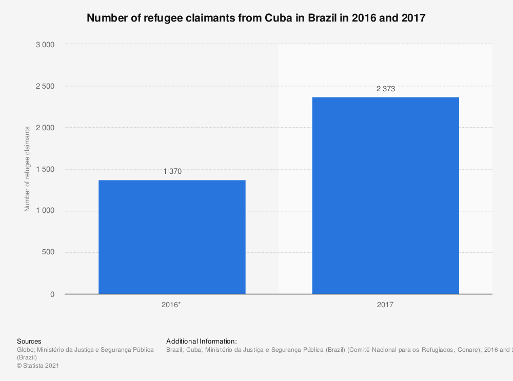 Statistic: Number of refugee claimants from Cuba in Brazil in 2016 and 2017 | Statista