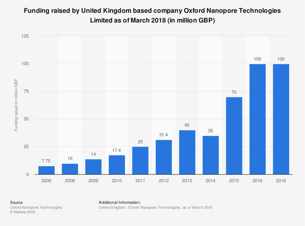 Statistic: Funding raised by United Kingdom based company Oxford Nanopore Technologies Limited as of March 2018 (in million GBP) | Statista