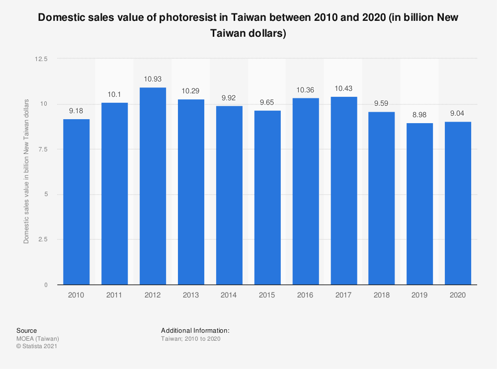Statistic: Domestic sales value of photoresist in Taiwan between 2009 and 2019 (in billion New Taiwan dollars) | Statista
