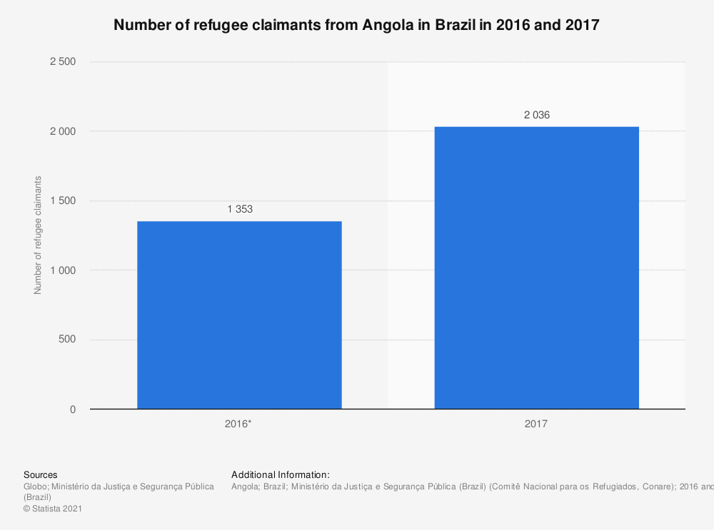 Statistic: Number of refugee claimants from Angola in Brazil in 2016 and 2017 | Statista