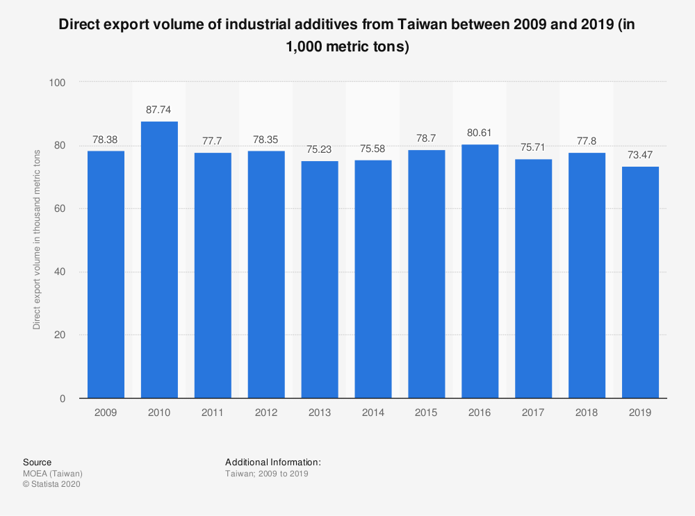 Statistic: Direct export volume of industrial additives from Taiwan between 2009 and 2019 (in 1,000 metric tons)   Statista