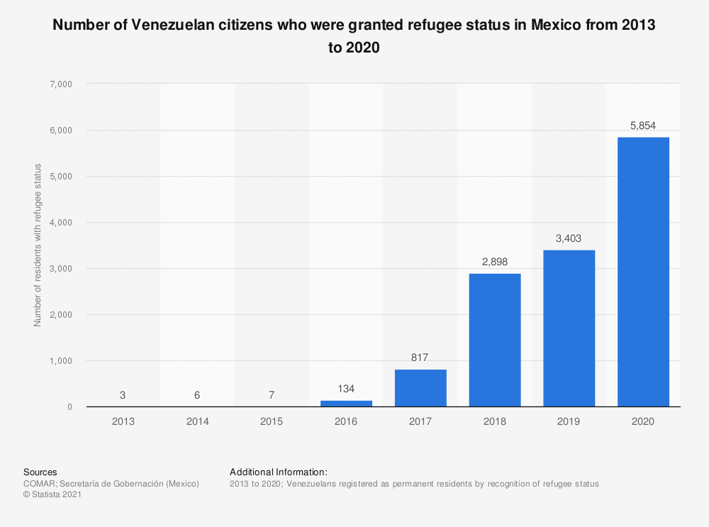 Statistic: Number of Venezuelan citizens who were granted refugee status in Mexico from 2013 to 2019 | Statista