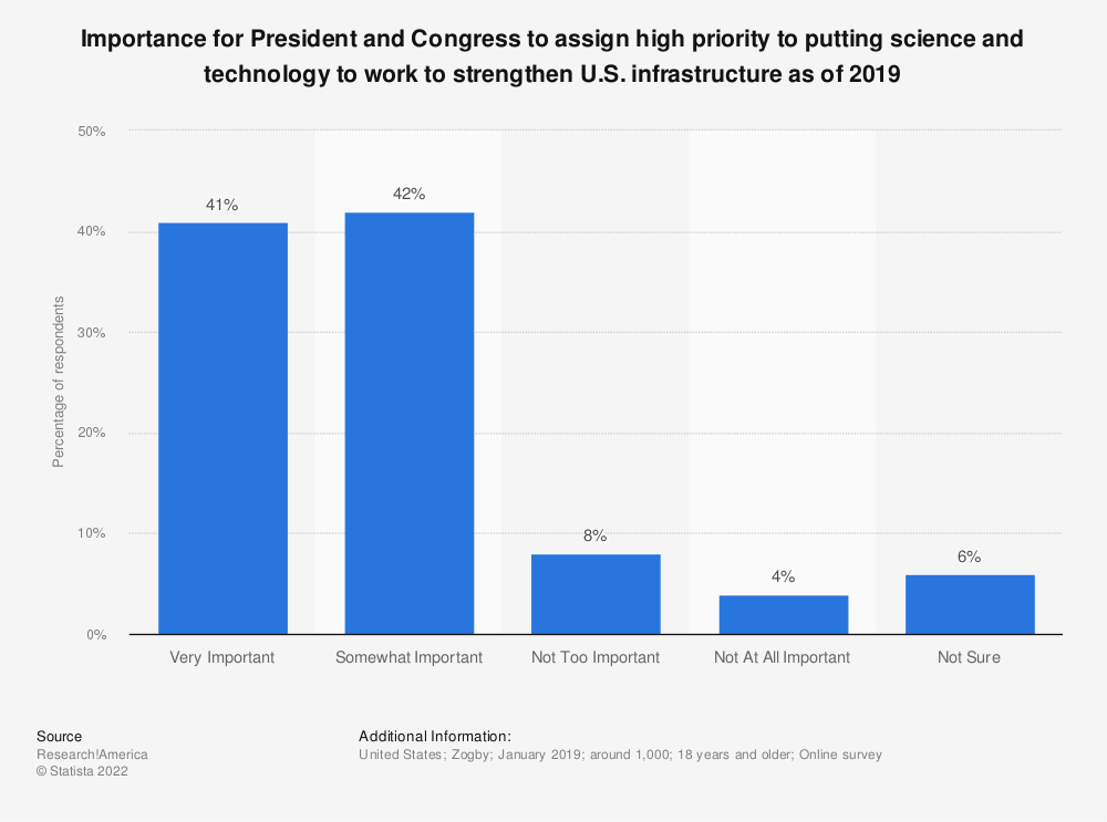 Statistic: Importance for President and Congress to assign high priority to putting science and technology to work to strengthen U.S. infrastructure as of 2019 | Statista