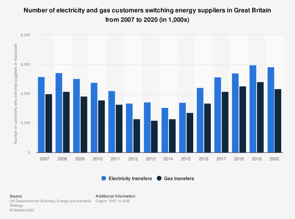 Statistic: Annual number of electricity and gas customers switching energy suppliers in Great Britain from 2007 to 2020* (in 1,000s) | Statista