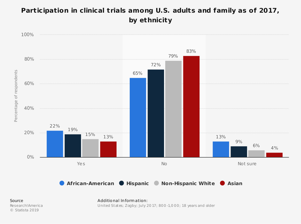 Statistic: Participation in clinical trials among U.S. adults and family as of 2017, by ethnicity | Statista