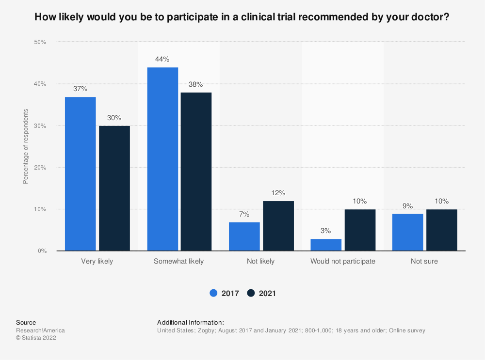 Statistic: How likely would you be to participate in a clinical trial recommended by your doctor? | Statista