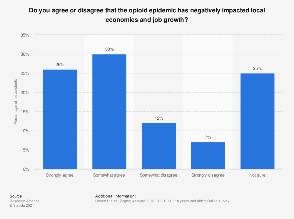 Statistic: Do you agree or disagree that the opioid epidemic has negatively impacted local economies and job growth? | Statista