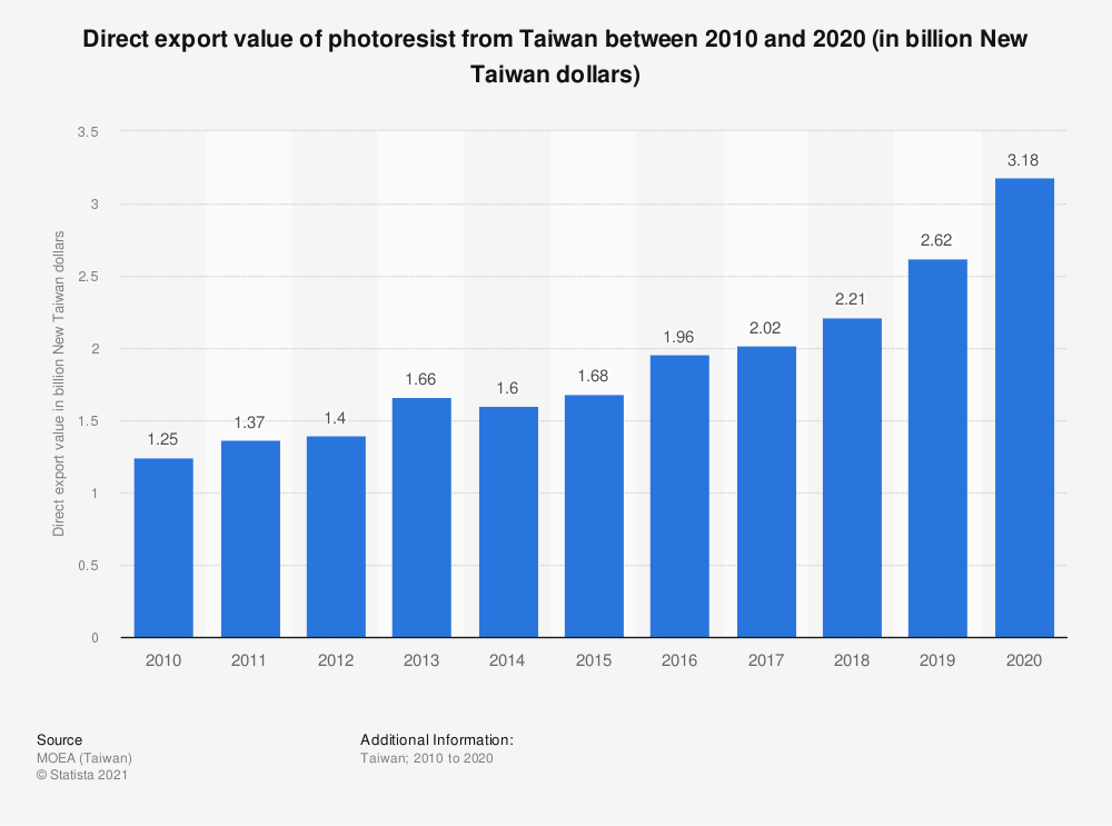 Statistic: Direct export value of photoresist from Taiwan between 2009 and 2019 (in billion New Taiwan dollars) | Statista