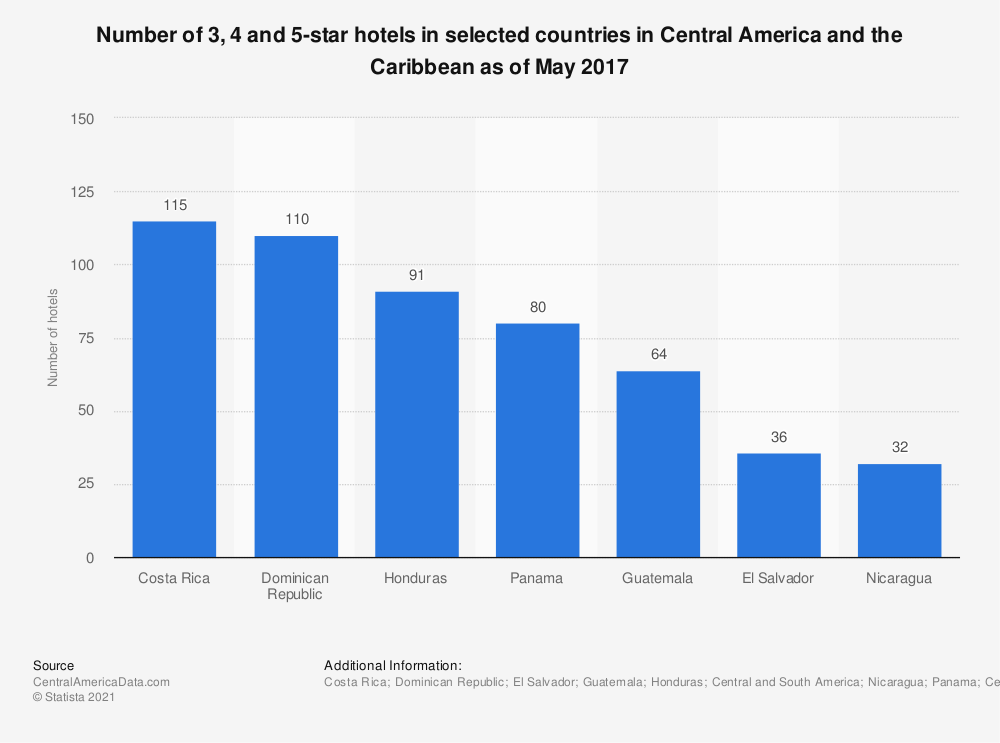 Statistic: Number of 3, 4 and 5-star hotels in selected countries in Central America and the Caribbean as of May 2017 | Statista