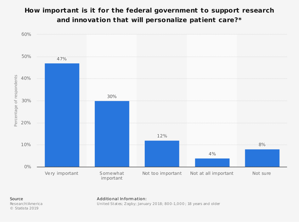Statistic: How important is it for the federal government to support research and innovation that will personalize patient care?* | Statista