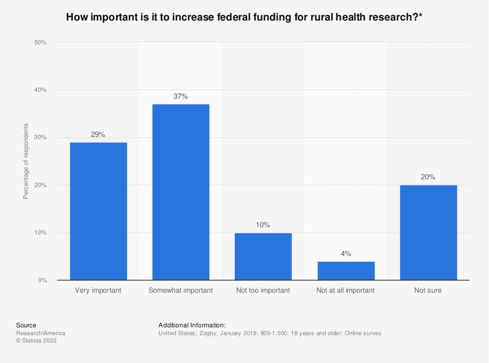 Statistic: How important is it to increase federal funding for rural health research?* | Statista