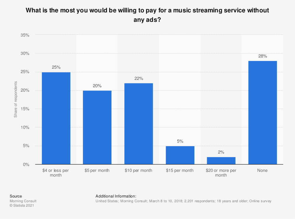 Statistic: What is the most you would be willing to pay for a music streaming service without any ads? | Statista
