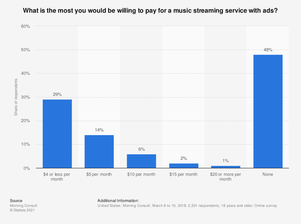 Statistic: What is the most you would be willing to pay for a music streaming service with ads? | Statista