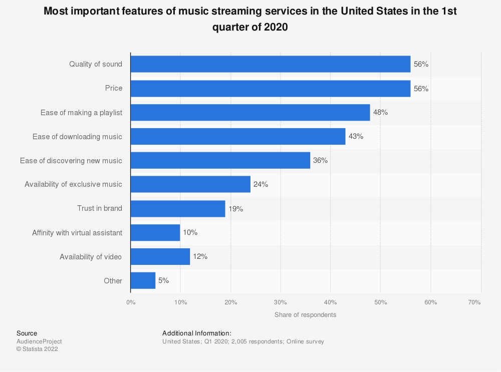 Statistic: Most important features of music streaming services in the United States as of March 2018 | Statista