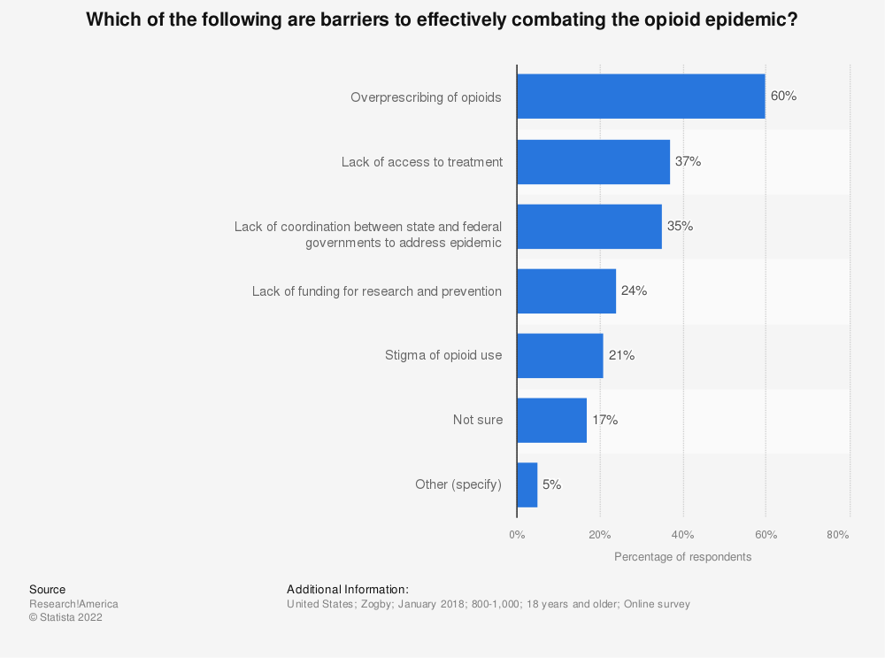 Statistic: Which of the following are barriers to effectively combating the opioid epidemic? | Statista
