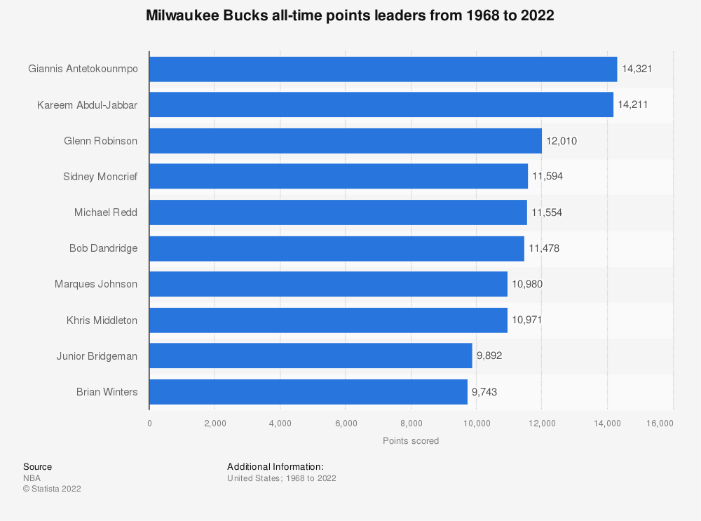 Statistic: Milwaukee Bucks all-time points leaders from 1968 to 2020 | Statista